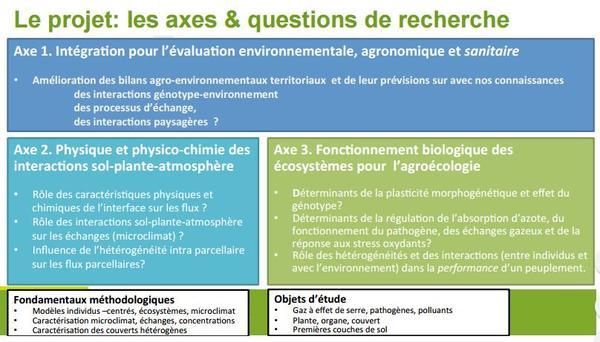 les axes & questions de recherche