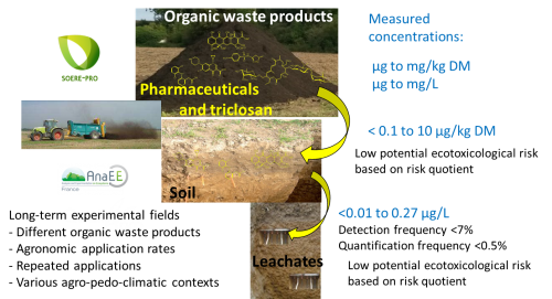 pratiques de recyclage de matières fertilisantes d'origine résiduaire
