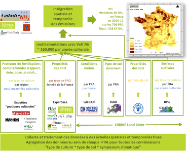 CADASTRE_NH3 : représenter la variabilité spatiale et temporelle des émissions d'ammoniac au champ
