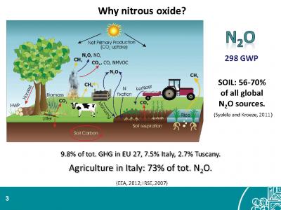N2O_emissions_italy