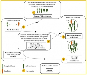 Five steps of the participatory approach balancing between individual (steps (1) and (3)) and collective sessions (steps (2) and (4)). Each step presents output for co-designing groundwater-friendly farm management