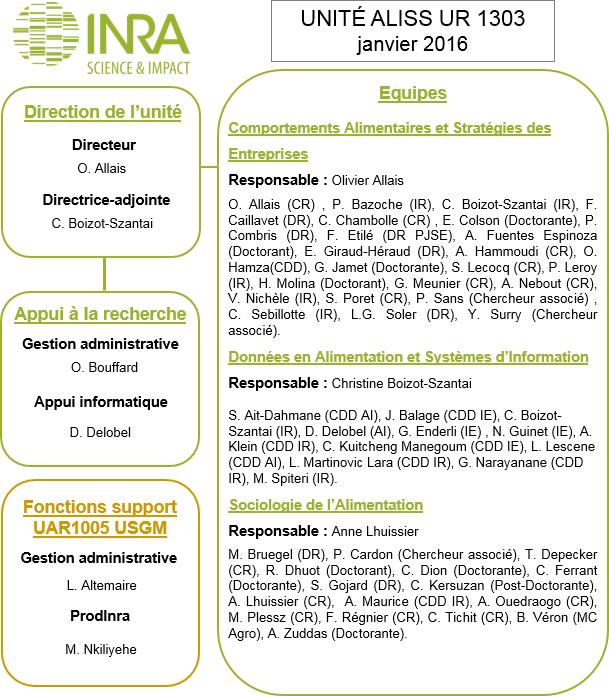 Organigramme 2016